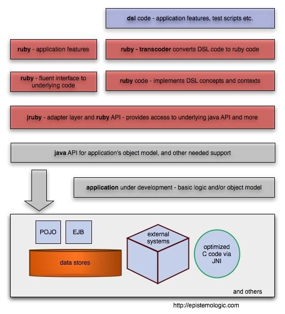 Creating DSLs in JRuby